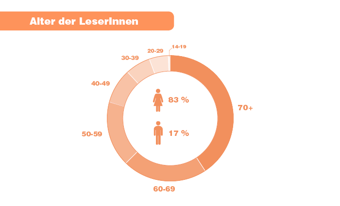 Alter und Geschlecht der LeserInnen: 83 Prozent weiblich, 17 Prozent männlich; 14-19 Jahre: 0,6 Prozent, 20-29 Jahre: 4,9 Prozent, 30-39 Jahre: 6,4 Prozent, 40-49 Jahre: 9 Prozent, 50-59 Jahre: 16,7 Prozent, 60-69 Jahre: 21,6 Prozent, 70 Jahre und älter: 40,8 Prozent